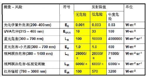 连续灯辐射各危险类的限值